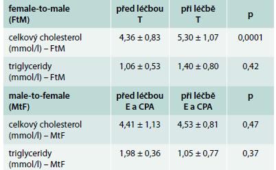 Hladiny celkového cholesterolu a triglyceridů před a při hormonální léčbě ve skupině female-to-male (FtM) a male-to-female (MtF) transsexuálů