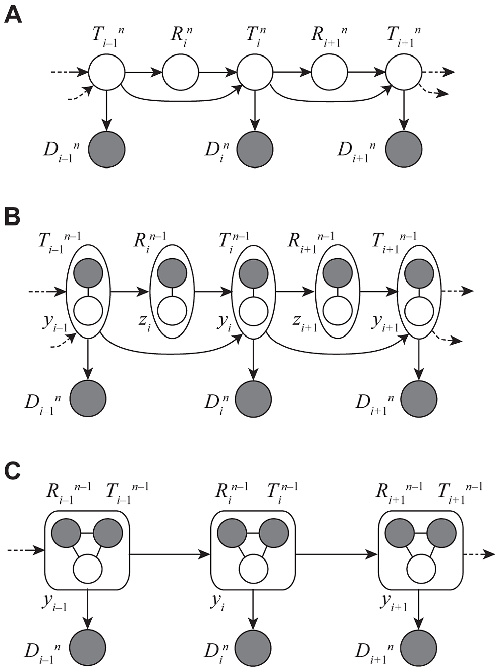 Graphical models for Discretized Sequentially Markov Coalescent (DSMC) models.