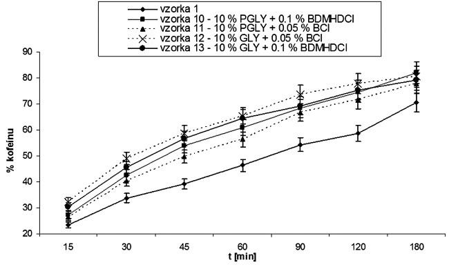 Vplyv kombinácie pomocných látok na permeáciu kofeínu