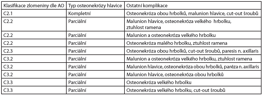 Osteonekróza hlavice humeru u intraartikulárních zlomenin proximálního humeru operovaných LCP dlahou PHILOS. Komplikace dle AO klasifikace. Taktéž zde uvádíme následné řešení těchto komplikací (malunion – zhojení zlomeniny v nesprávném postavení).