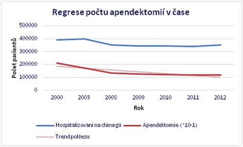 Regrese počtu apendektomií v čase