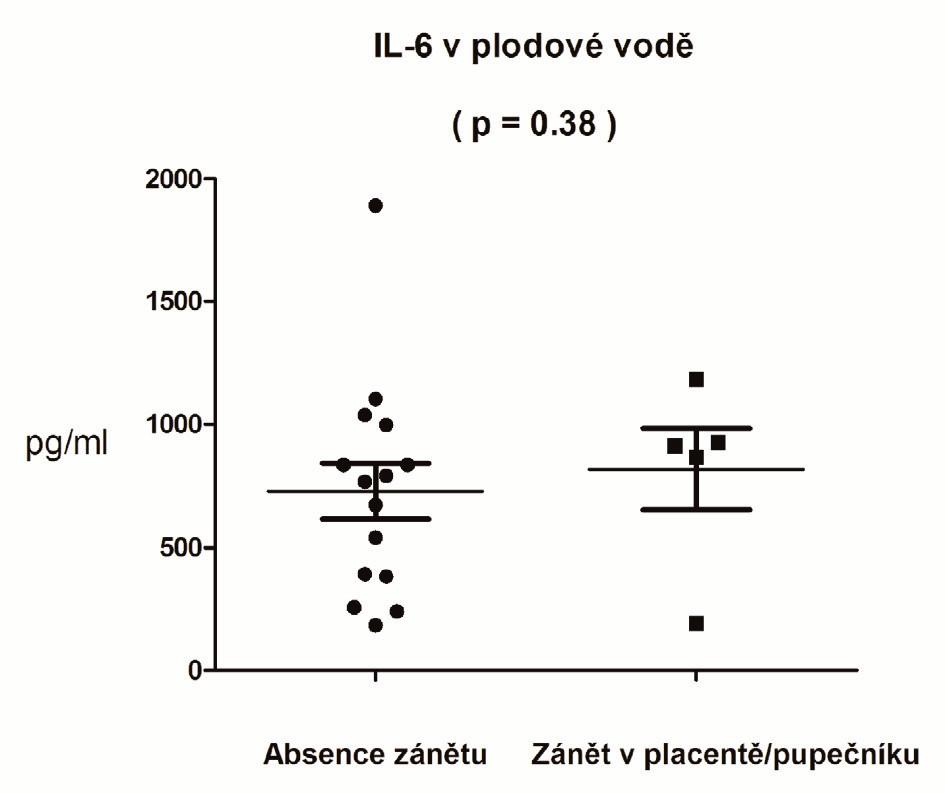 Koncentrace interleukinu 6 v plodové vodě pacientek bez zánětu (n=15) a se zánětem v placentě či pupečníku (n=5)