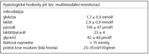 Fyziologické hodnoty tkáňové oxymetrie, metabolizmu a CBF.