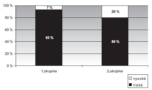 Nemocnost u kontrolního souboru hlasových neprofesionálů 1. skupina – bez poškození hlasivek, 2. skupina – funkční poškození