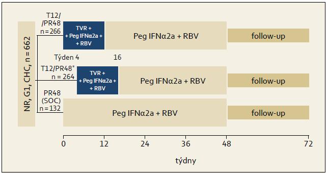 Schéma uspořádání studie REALIZE. Fig. 5. REALIZE study design.