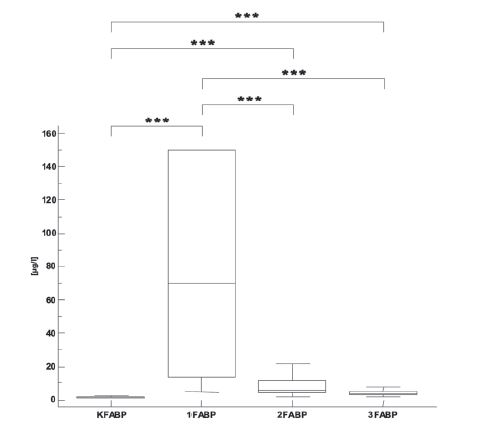 Fig. 4. FABP concentrations in the control group (K) and in the infarct patients in the first day (1), second day (2) and after four or five days (3). (<sup>*</sup> p<0.05, <sup>**</sup> p<0.01, <sup>***</sup> p<0.001).