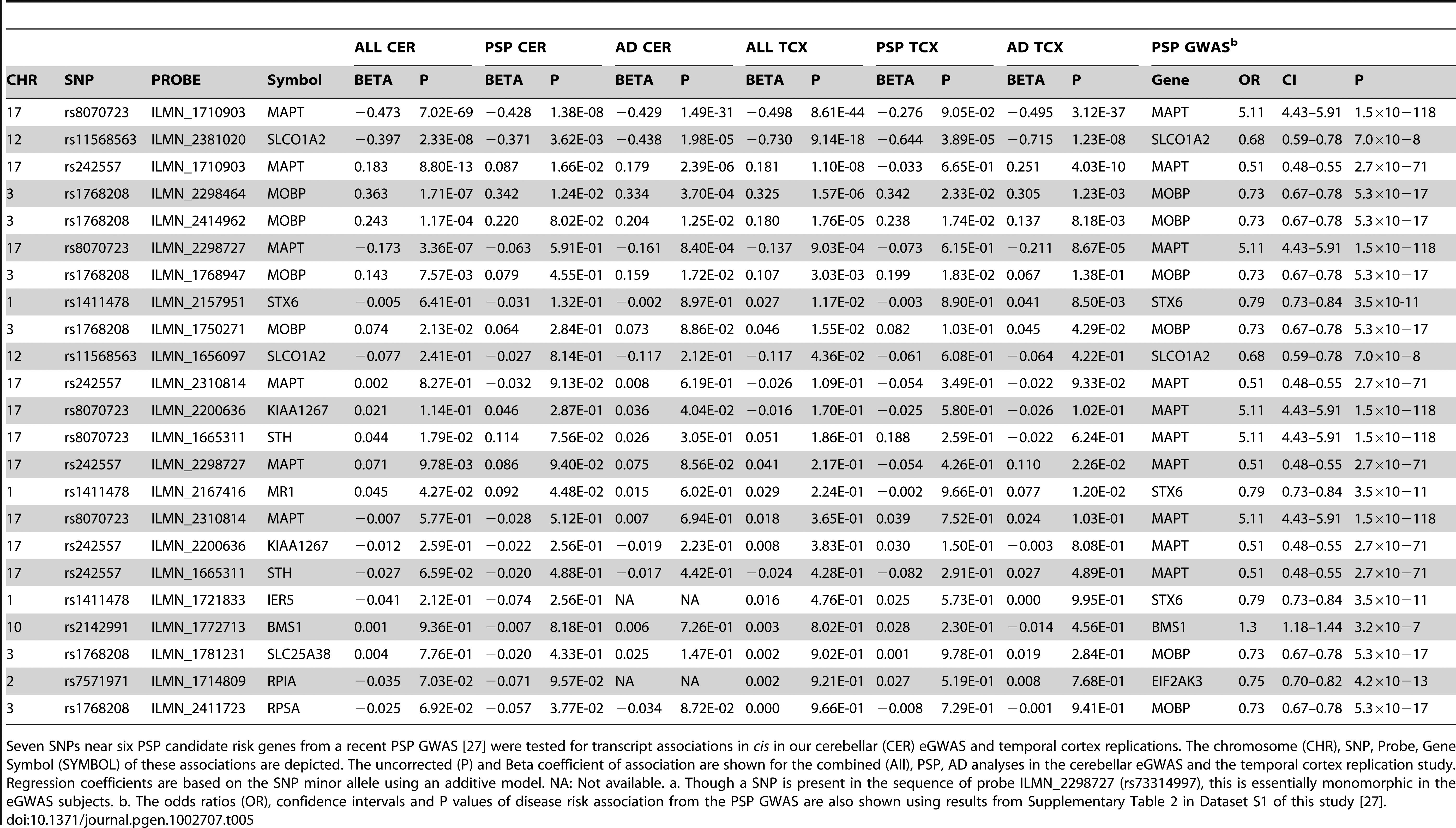 PSP GWAS <i>cis</i>SNP/transcript associations in the cerebellar and temporal cortex.