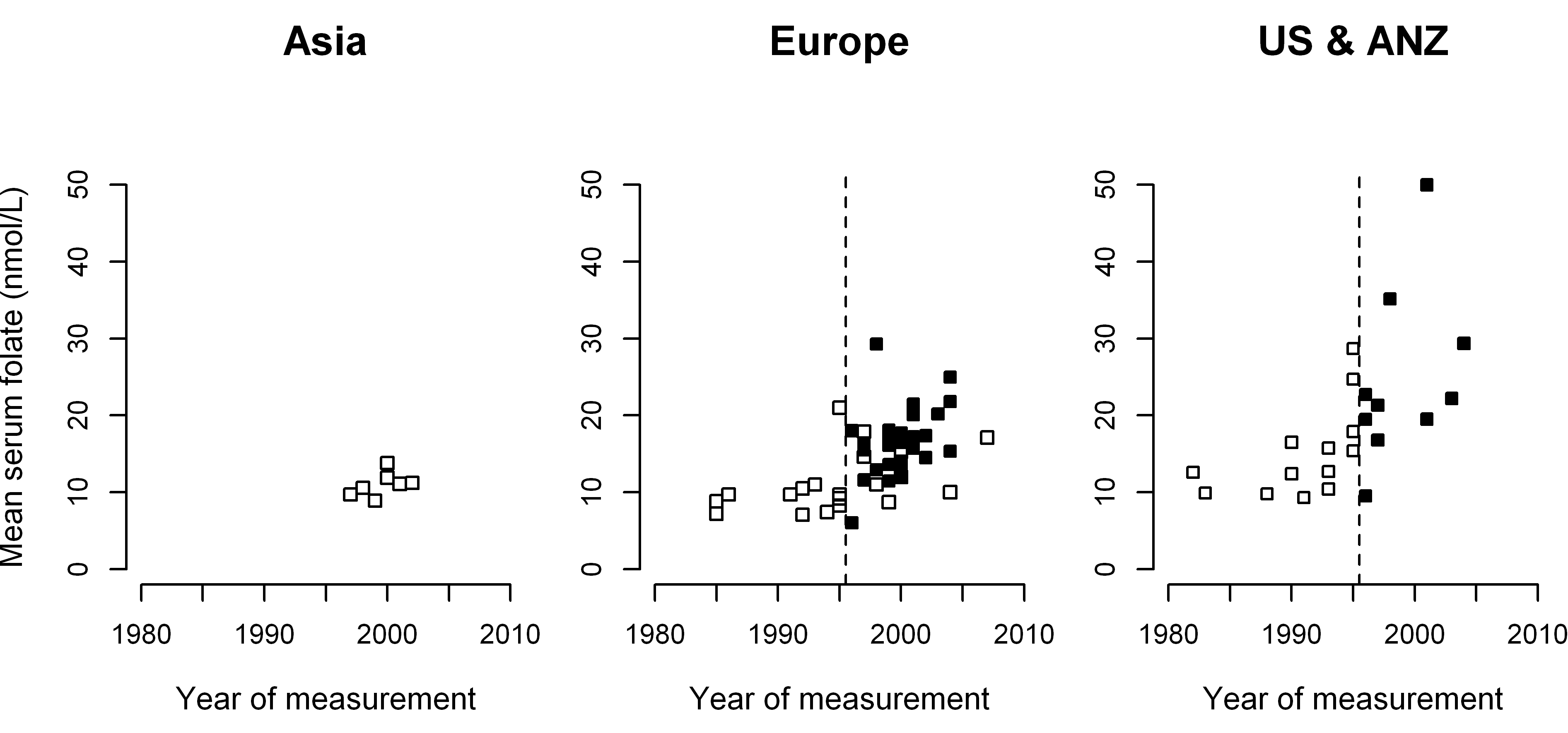 Mean serum folate concentrations in 81 population surveys, by calendar year and region.