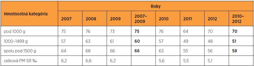 Transport novorodencov do 1500 g in utero (%) do perinatologických centier v SR v rokoch 2007–2012