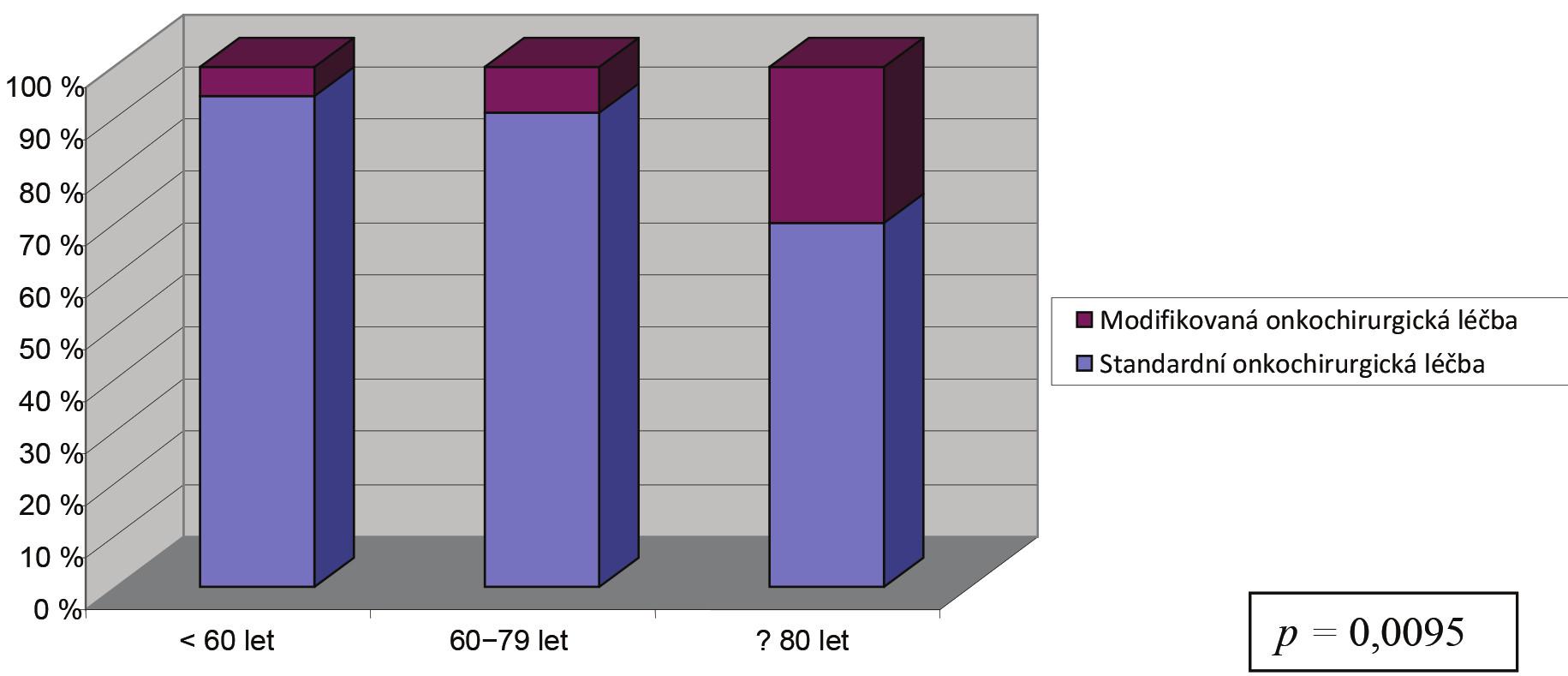 Onkochirurgická léčba Graph 3: Onco-surgical treatment