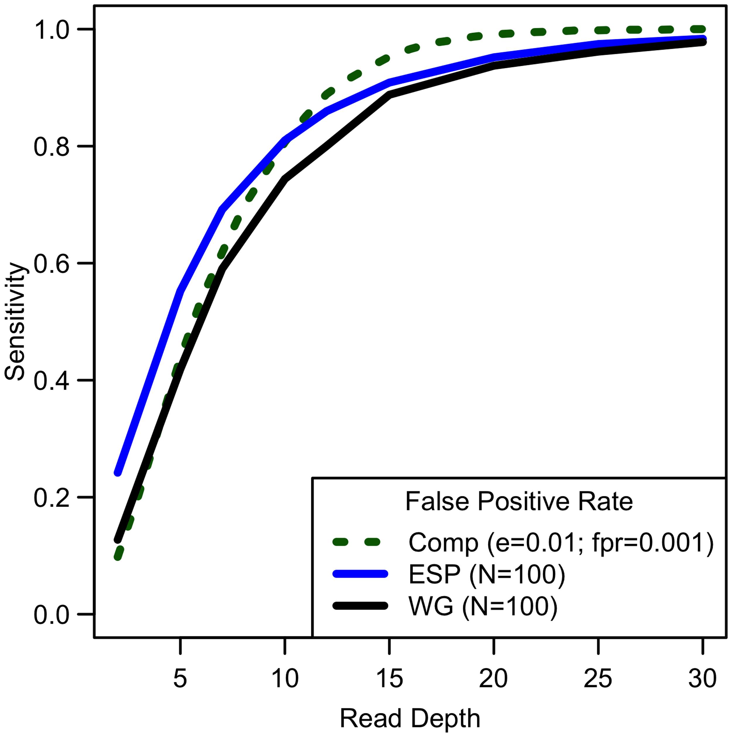 Comparison of empirical sensitivity to detect singletons with computational estimates.