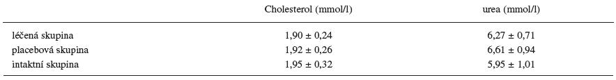 Hodnoty cholesterolu a urey v séru na konci experimentu