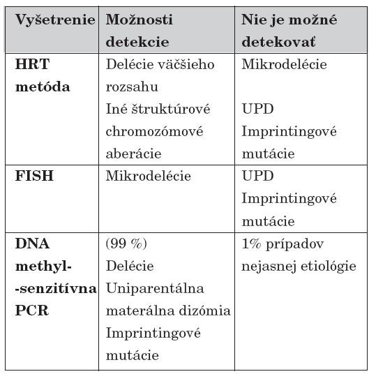 Diagnostické laboratórne metódy, ich možnosti odhalenia kauzálnej príčiny pri PWS [6].