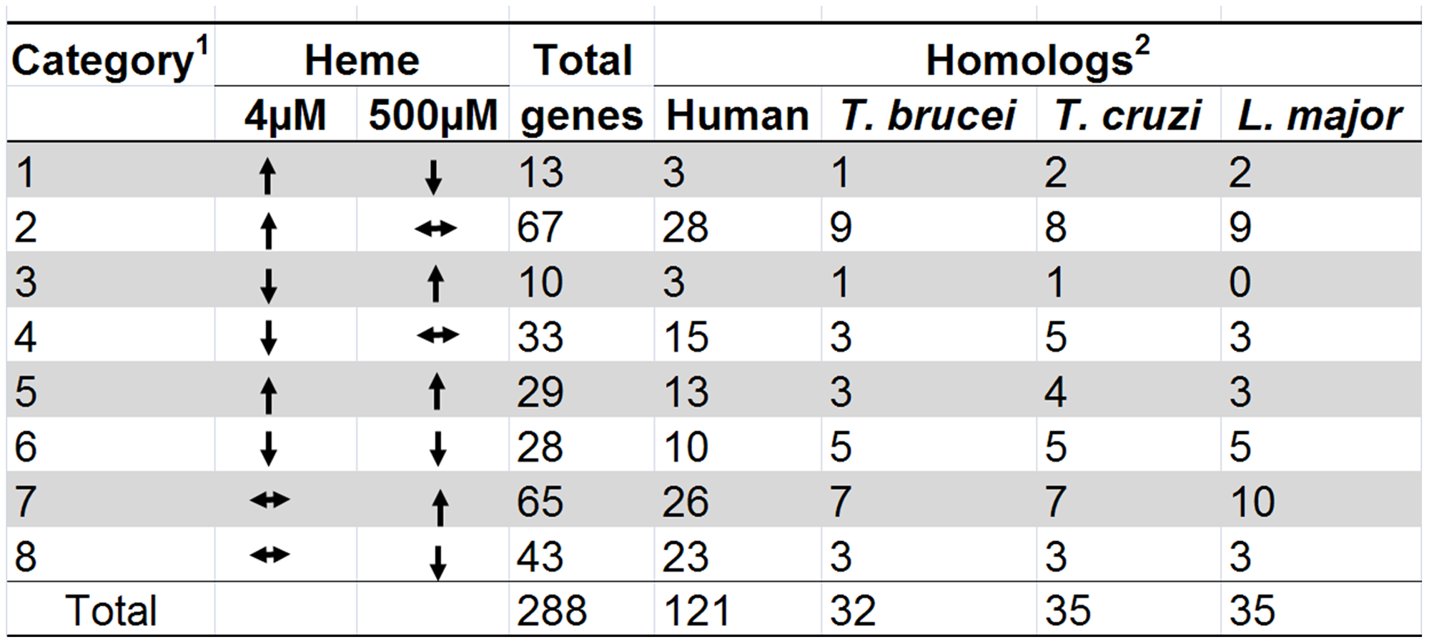 Heme-dependent changes in gene expression.