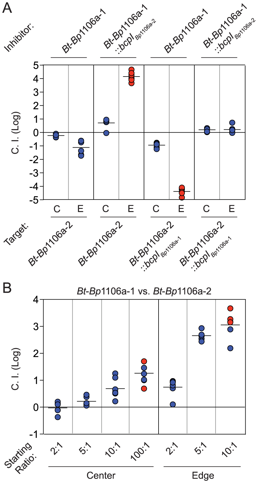 Dependence of bacterial numbers on CDI-mediated competition between opposing CDI<sup>+</sup> bacteria.