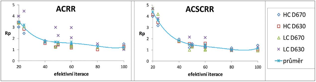 Optimalizační míra R<sub>p</sub> v závislosti na počtu efektivních iterací pro vysoký (HC) a nízký (LC) kontrast z měření na kamerách GE Discovery 670 (D670) a GE Discovery 630 (D630) pro resolution recovery algoritmus (RR) a různé korekce při rekonstrukcích: korekce na zeslabení (AC) a korekce na rozptyl (SC).
