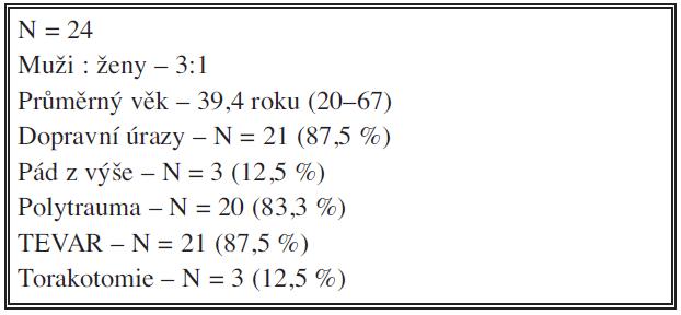 Soubor nemocných 1. 1. 2005 – 31. 12. 2012 Tab. 1: Patient cohort 1 January 2005 – 31 December 2012