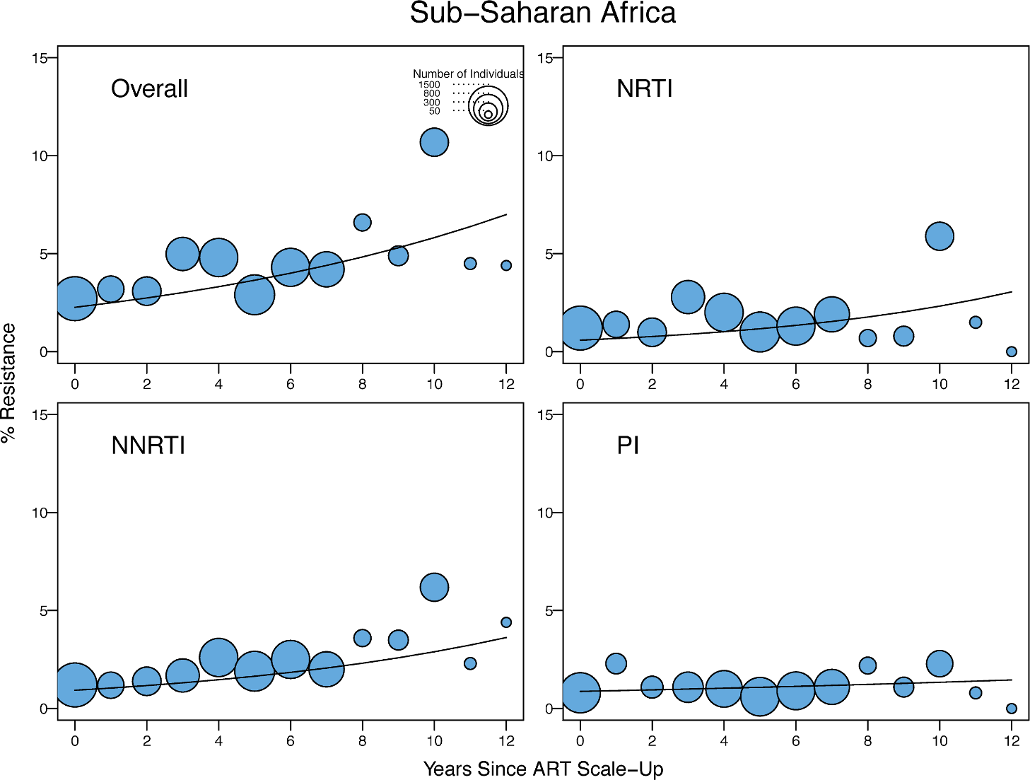 Temporal trends in the yearly proportion of individuals having one or more surveillance drug-resistance mutations in sub-Saharan Africa.