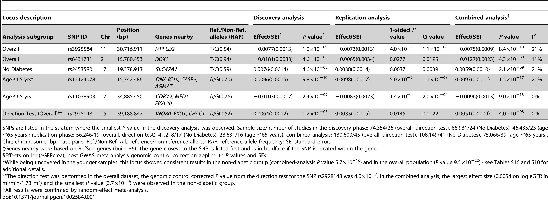 Novel loci associated with eGFRcrea.