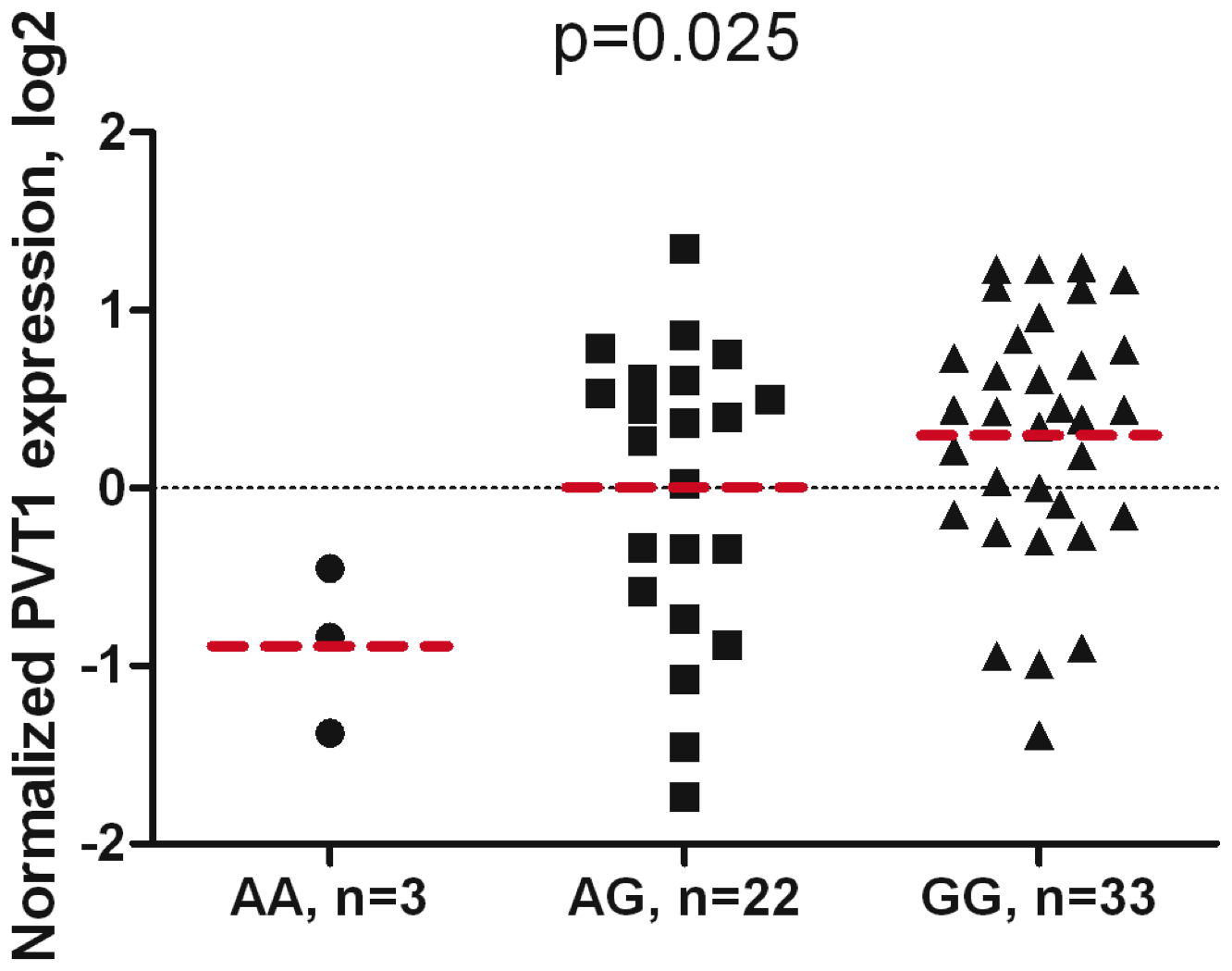Association of <i>PVT1</i> gene expression with rs378854 genotype in 59 normal prostate samples.