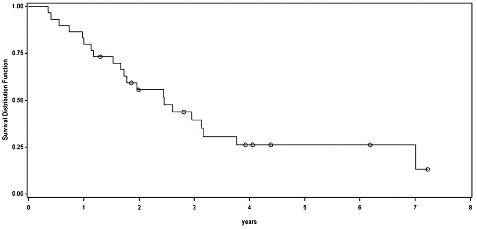 Bezpříznakové přežívání nemocných po jaterním výkonu Graph 4: Disease free survival after the liver surgery