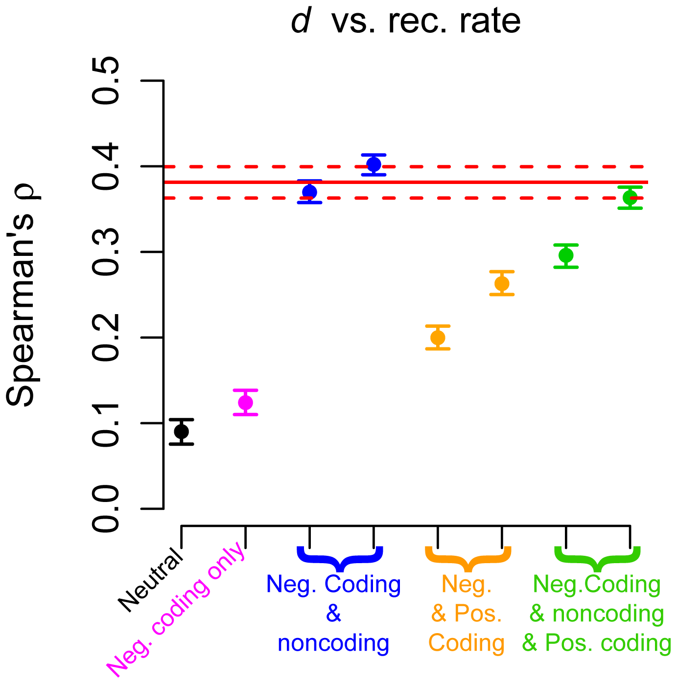 Correlation between neutral human-chimp divergence (<i>d</i>) and recombination rate.