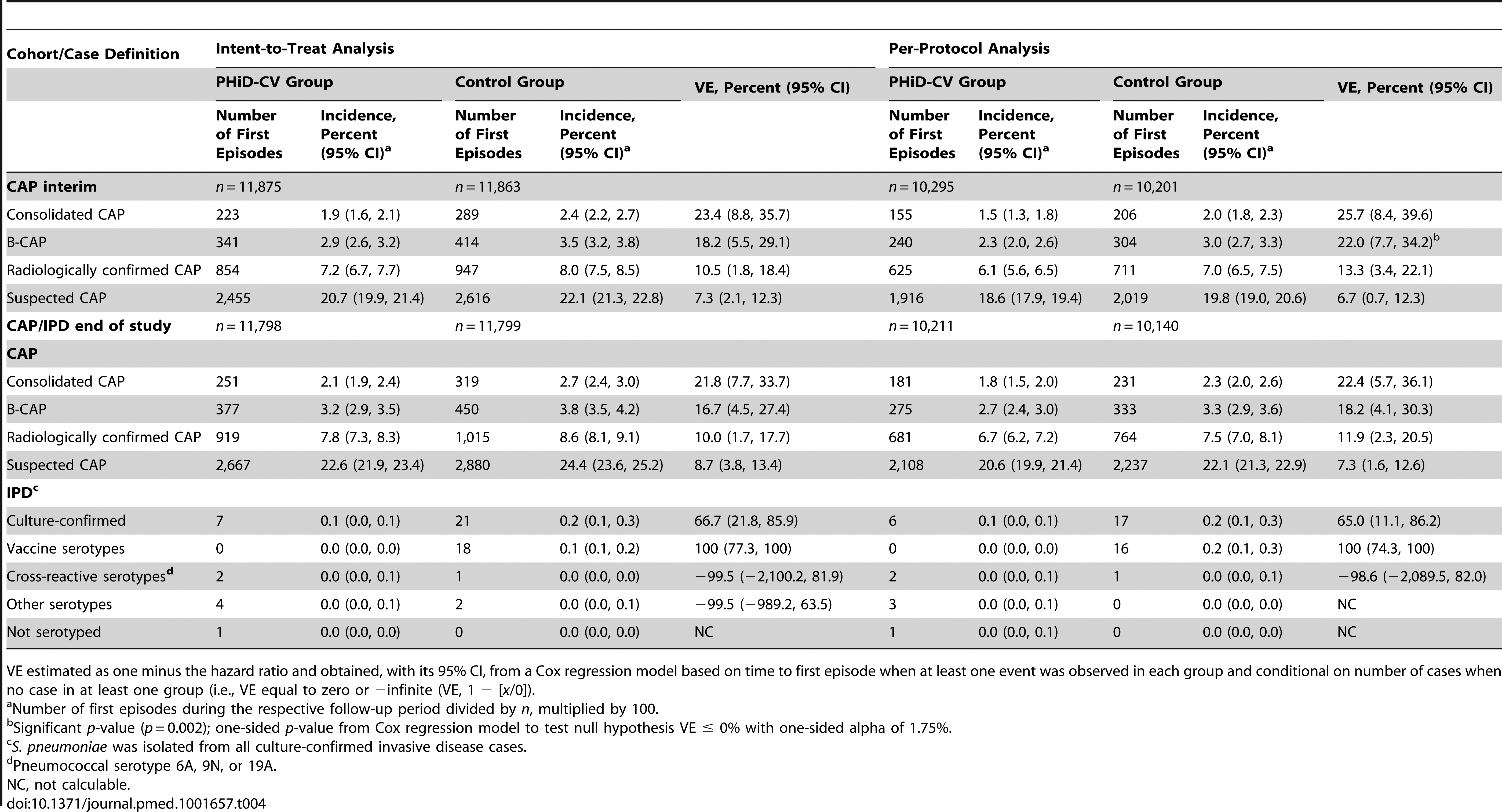 Efficacy of PHiD-CV against first community-acquired pneumonia and invasive pneumococcal disease episodes.