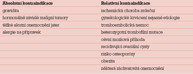 Indikace ke sterilizaci dle Vyhlášky Ministerstva zdravotnictví 1/1972 Sb.