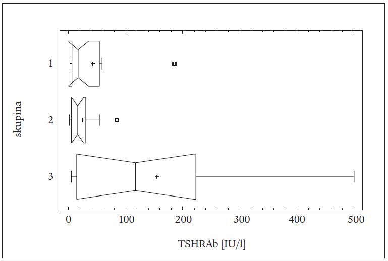 Rozdíly v hladinách TSHRAb mezi jednotlivými skupinami u všech pacientů (léčených TTE a RI) (vrubový krabicový graf).
