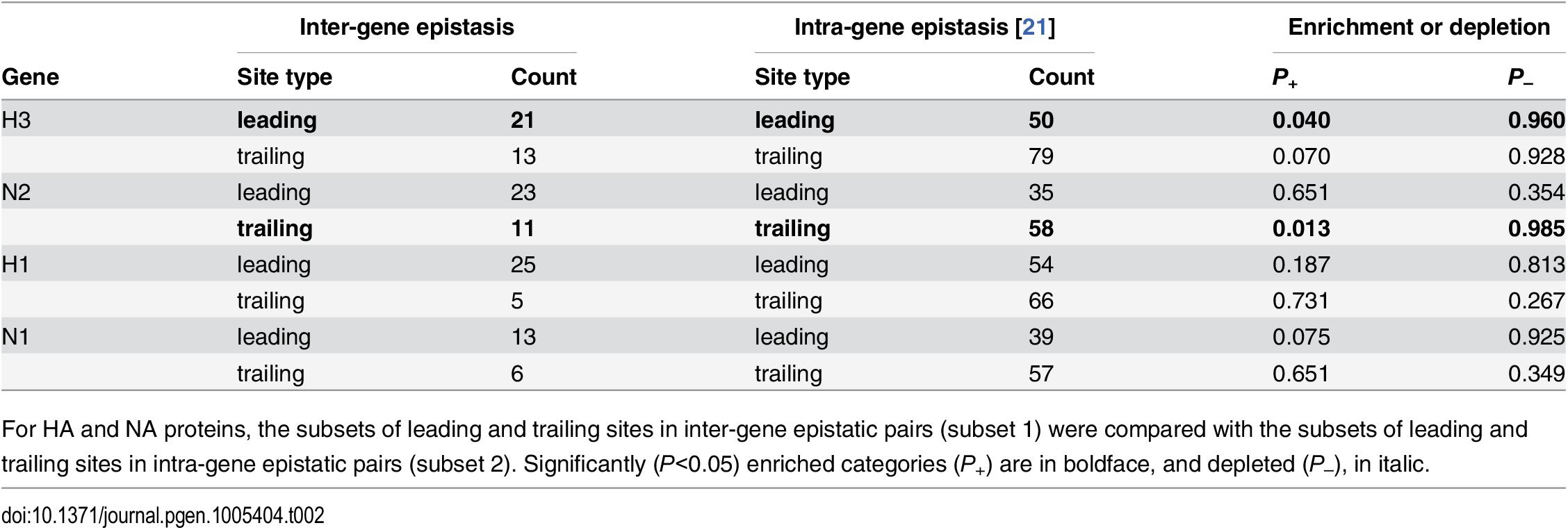 Comparisons of sets of sites evolving under inter-gene vs. intra-gene epistasis.