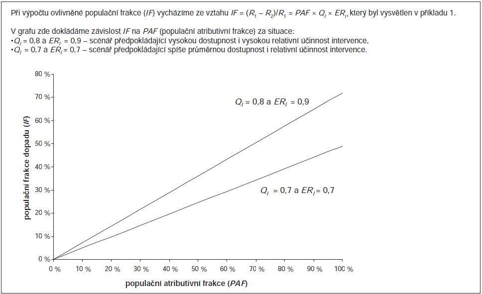 Příklad 2. Simulace hodnot populační frakce dopadu (population impact fraction; IF) při znalosti dostupnosti preventivních vyšetření a jejich relativní úspěšnosti.