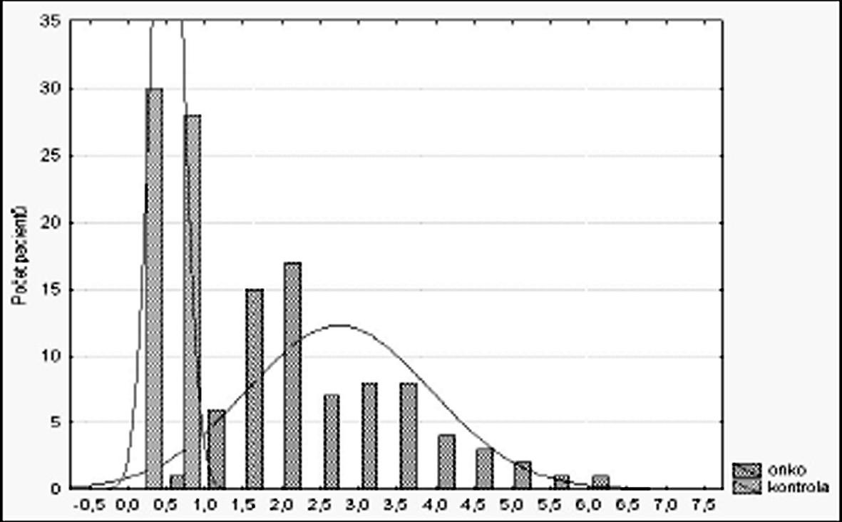 Histogram hodnot MT v kontrolním a onkologickém souboru.