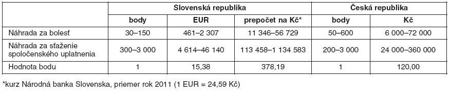 Porovnanie bodového hodnotenia za bolesť a sťažené spoločenské uplatnenie v Slovenskej republike a v Českej republike v roku 2011