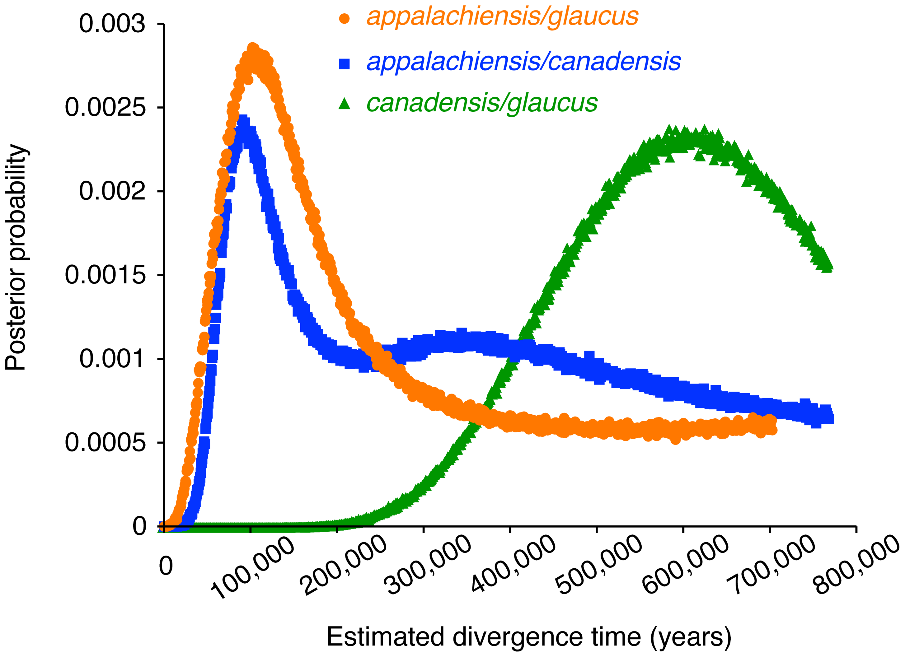 Estimated divergence times between the parental <i>glaucus</i> and <i>canadensis</i> and the hybrid <i>appalachiensis</i>.