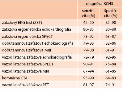 Charakteristiky klinických testov, používaných na diagnostiku prítomnosti KCHS. Upravené podľa [3]