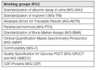 List of some interesting and important IFCC working groups in 2014