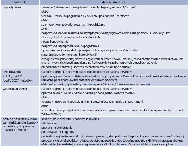 Tab. 5.5 | Indikácie pre liečbu CSII