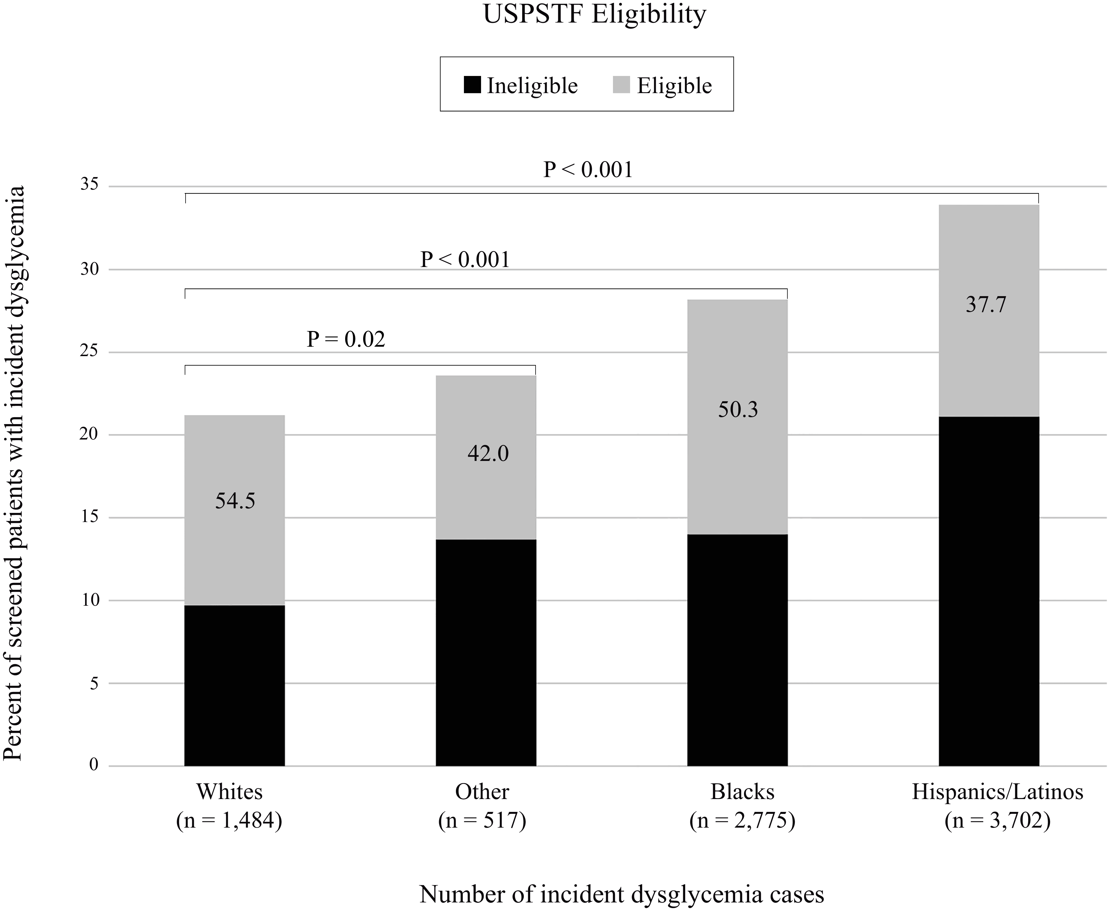 Development of clinically detected dysglycemia within 3 y among patients who received screening by race/ethnicity and USPSTF eligibility (<i>n</i> = 29,946).