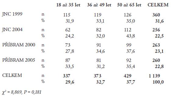 Distribuce vyšetřených dospělých v jednotlivých regionech podle věku.