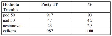 Hladina trombocytů u příjemců trombocytárních koncentrátů v den aplikace před podáním transfuze.