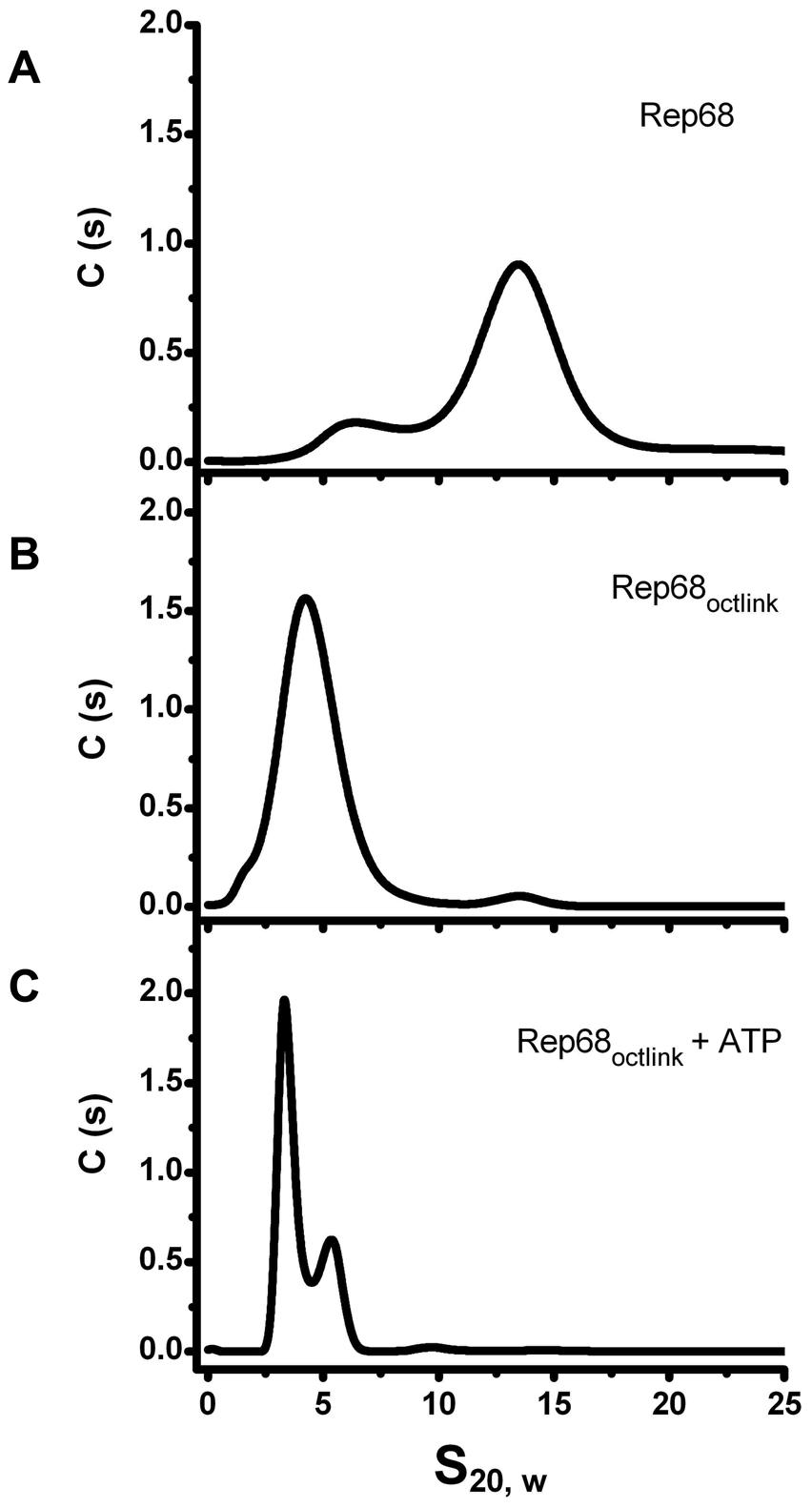 Effect of Linker replacement in Rep68 oligomerization.