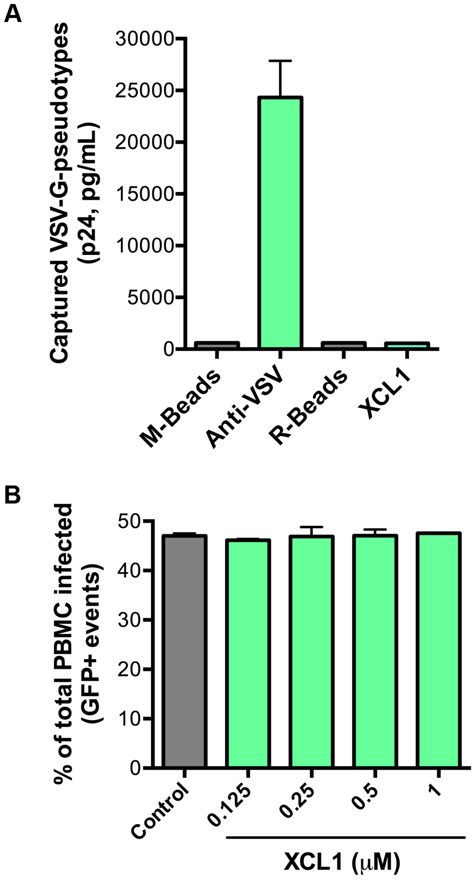 XCL1 does not interact with or inhibit VSV-G-pseudotyped virus.