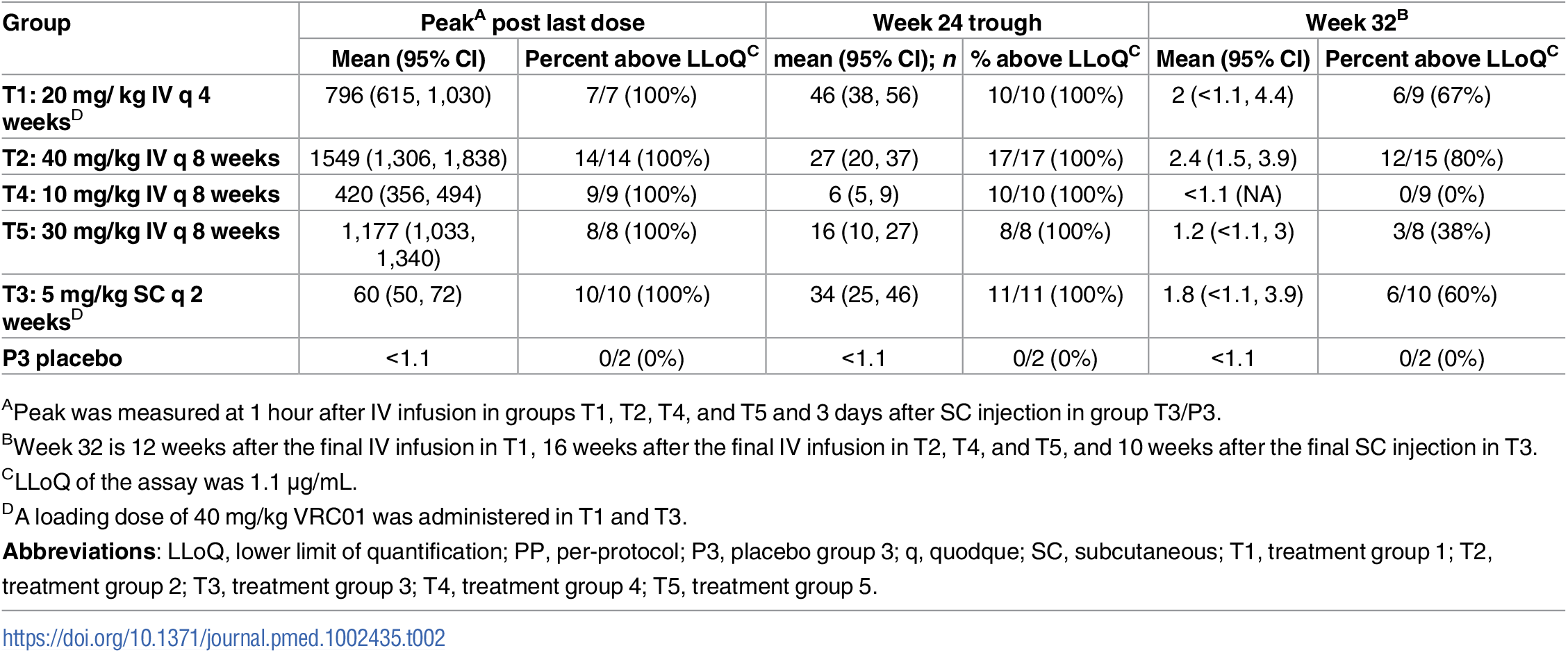 Summary of serum concentration levels (μg/ml) in the PP cohort.