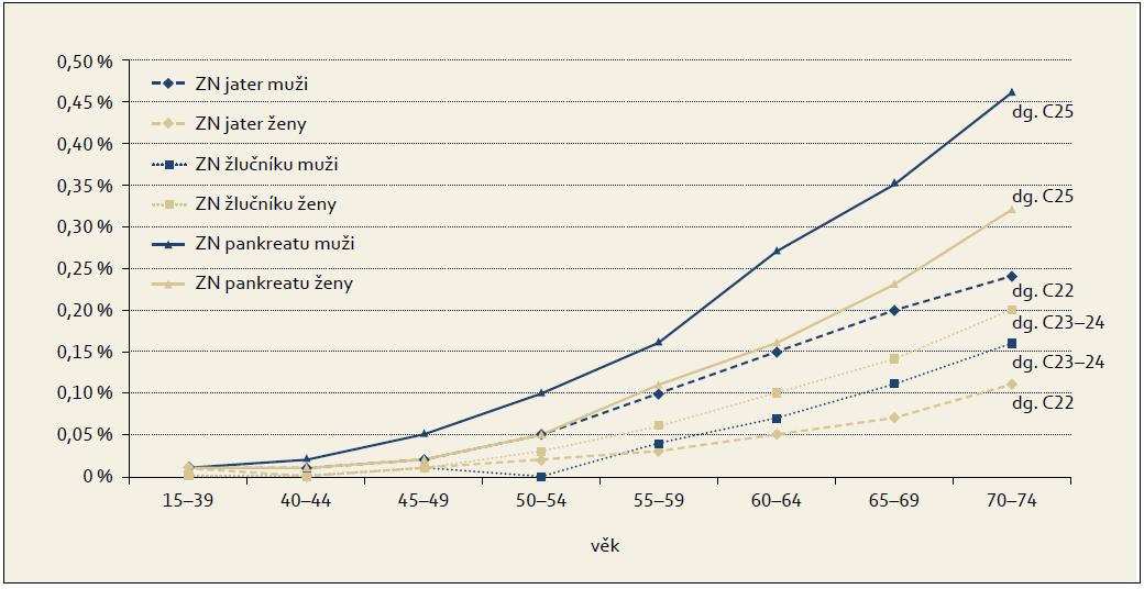 Kumulativní riziko podle věku a pohlaví v ČR v roce 2008. Graph 2. Cumulative risk by age and sex in Czech population in 2008.