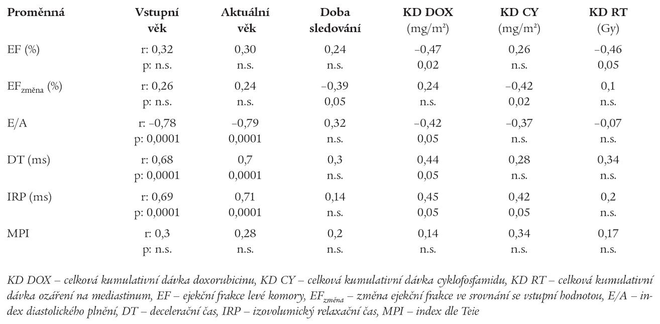 Vztah mezi echokardiografickými a klinickými ukazateli (lineární regresní analýza).
