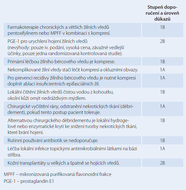 Doporučení pro léčbu pokročilých stadií chronického žilního onemocnění (C4-C6 dle CEAP klasifikace) [3].