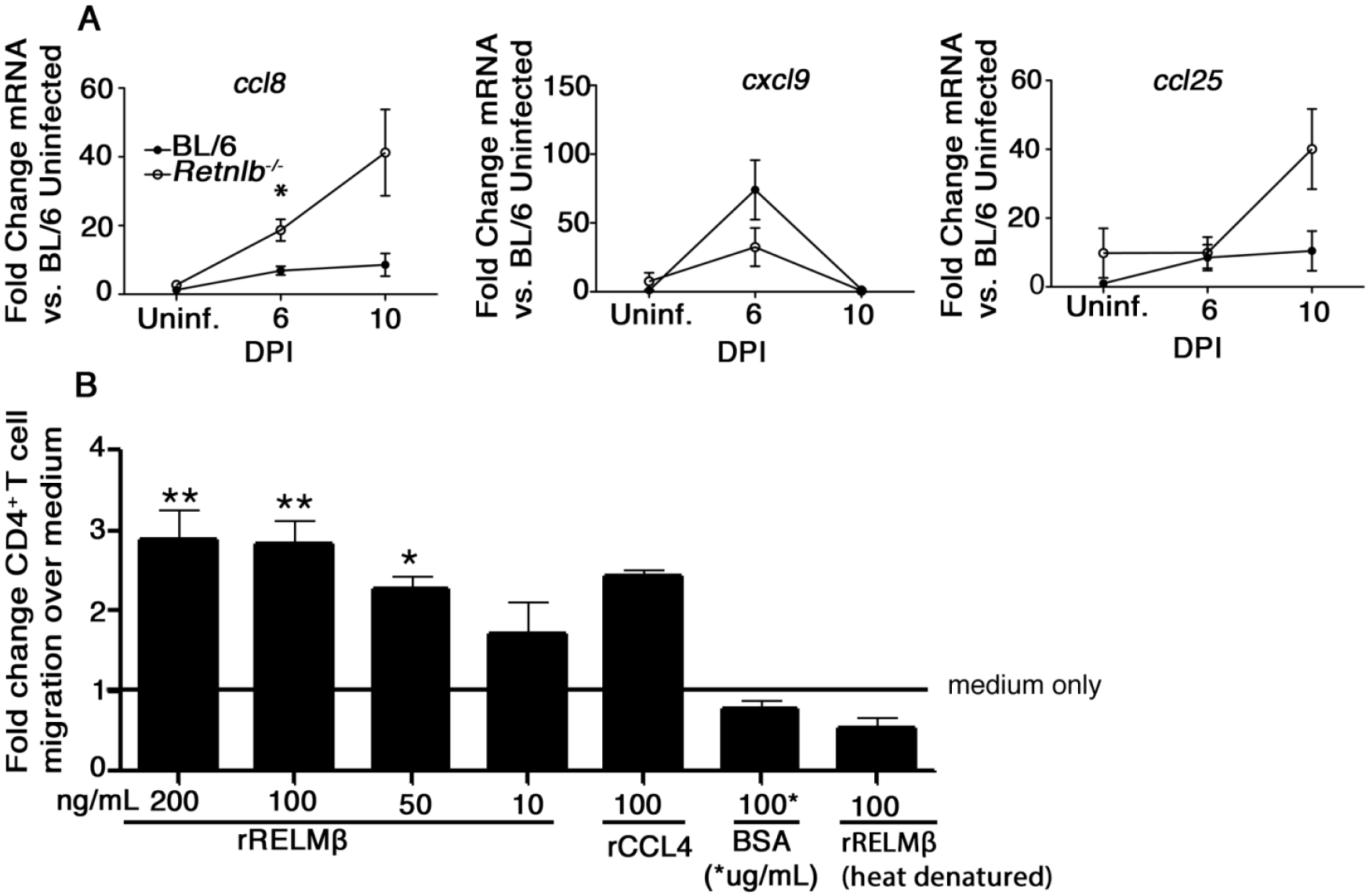 RELM-β acts as a CD4+ T cell chemoattractant.