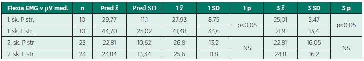 Stredné hodnoty EMG activity m. sternocleidomastoideus počas lateroflexie v μV.