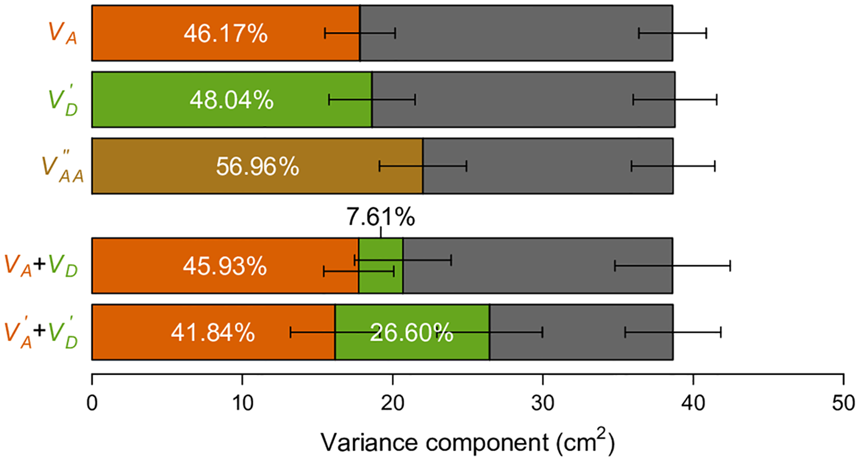 Variance component analyses of human height data.