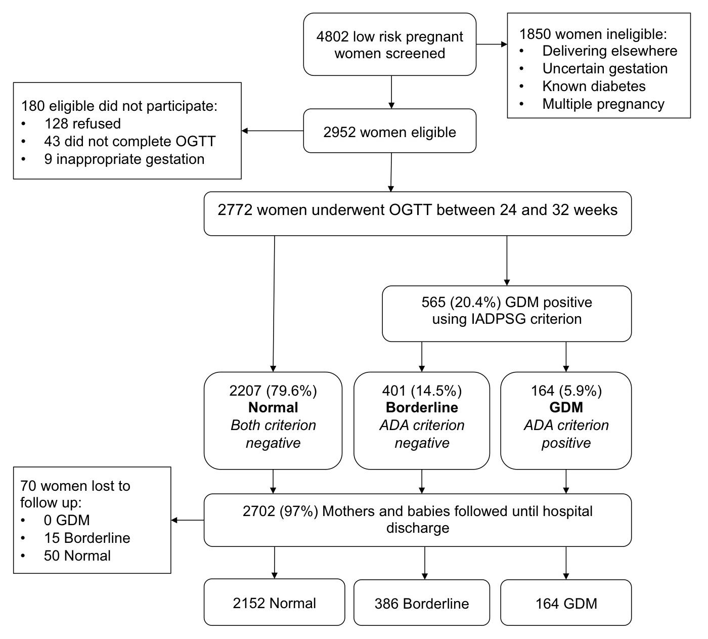 Flow chart of participants in cohort study.